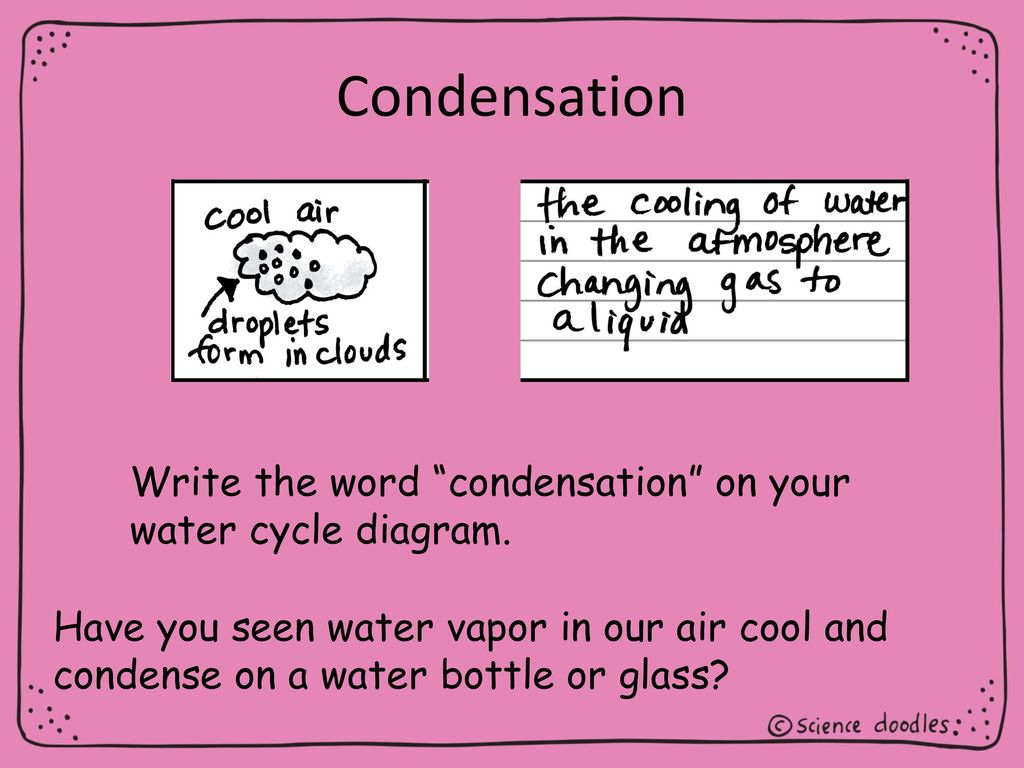 hight resolution of condensation write the word condensation on your water cycle diagram