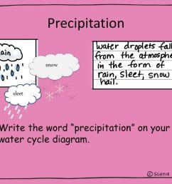 14 precipitation snow sleet write the word precipitation on your water cycle diagram  [ 1024 x 768 Pixel ]