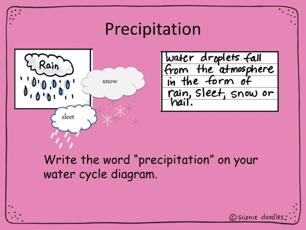 medium resolution of 14 precipitation snow sleet write the word precipitation on your water cycle diagram