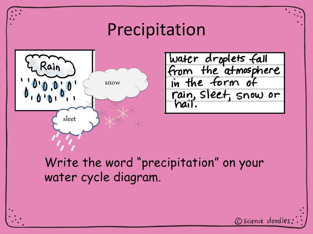 hight resolution of 14 precipitation snow sleet write the word precipitation on your water cycle diagram