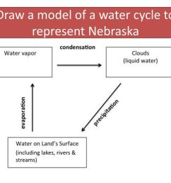 draw a model of a water cycle to represent nebraska [ 1024 x 768 Pixel ]