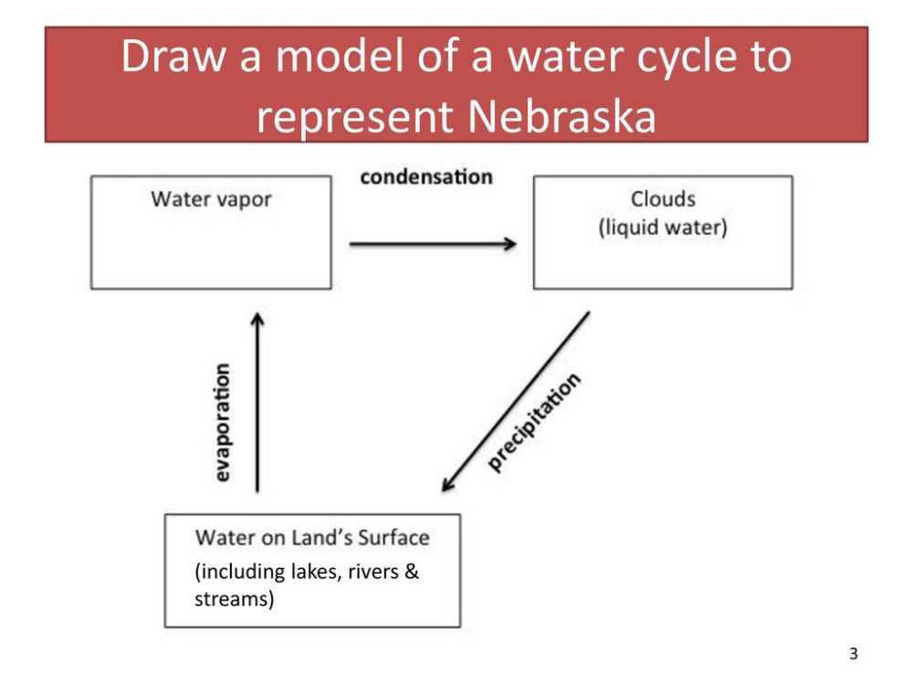 medium resolution of draw a model of a water cycle to represent nebraska