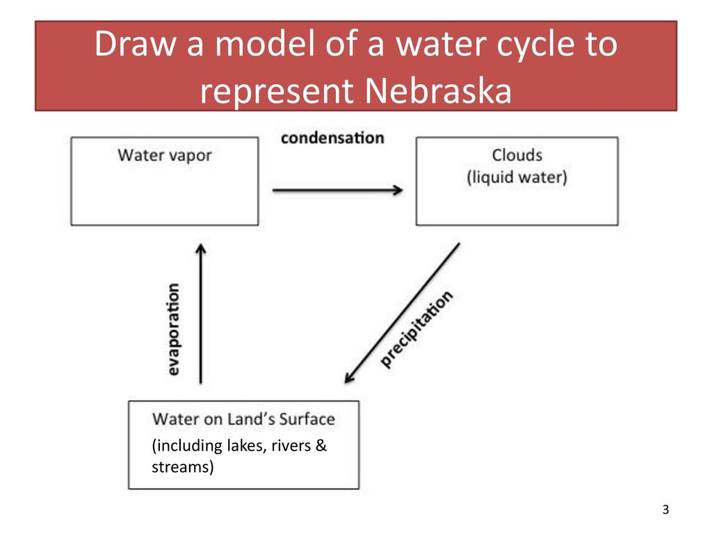hight resolution of draw a model of a water cycle to represent nebraska