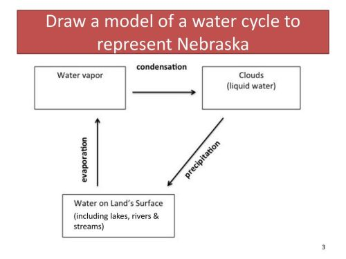 small resolution of draw a model of a water cycle to represent nebraska