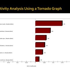 31 sensitivity analysis using a tornado graph [ 1024 x 768 Pixel ]