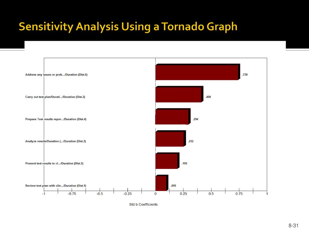 hight resolution of 31 sensitivity analysis using a tornado graph