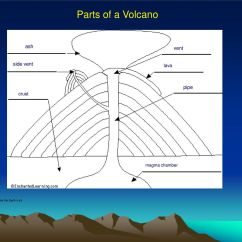 Inside Volcano Diagram Vent How To Make Sun Path The Dangers And Benefits Of Volcanoes Video Ppt Download 7 Parts