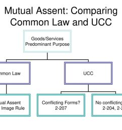 mutual assent comparing common law and ucc [ 1024 x 768 Pixel ]