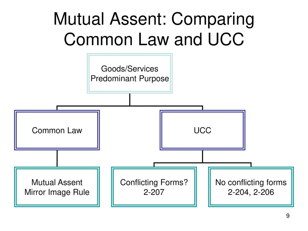 hight resolution of mutual assent comparing common law and ucc