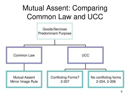 small resolution of mutual assent comparing common law and ucc