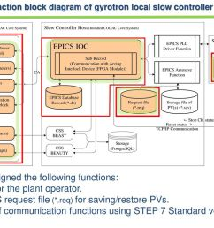 function block diagram of gyrotron local slow controller system [ 1024 x 768 Pixel ]