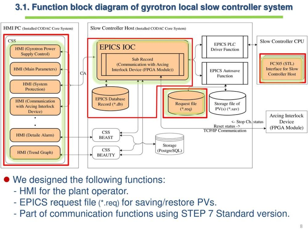 medium resolution of function block diagram of gyrotron local slow controller system