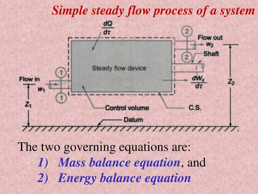 medium resolution of simple steady flow process of a system