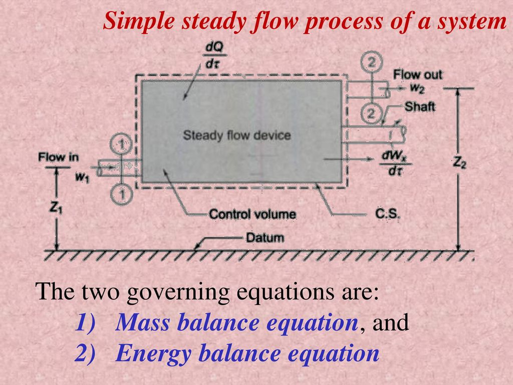 hight resolution of simple steady flow process of a system