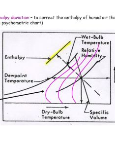 enthalpy deviation also psychrometric chart or humidity ppt video online download rh slideplayer