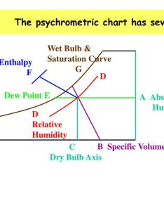 The psychrometric chart has seven lines also or humidity ppt video online download rh slideplayer