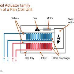 Fan Coil Unit Wiring Diagram Opel Astra 1996 Enviro Tech Library