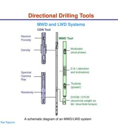 battery wiring diagram chapter 4 directional horizontal drilling ppt download on battery system diagram  [ 1024 x 768 Pixel ]