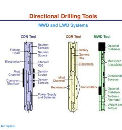 chapter 4 directional horizontal drilling ppt download on battery output diagram battery  [ 1024 x 768 Pixel ]