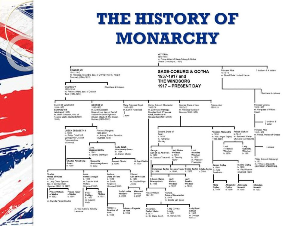 medium resolution of 4 the history of monarchy