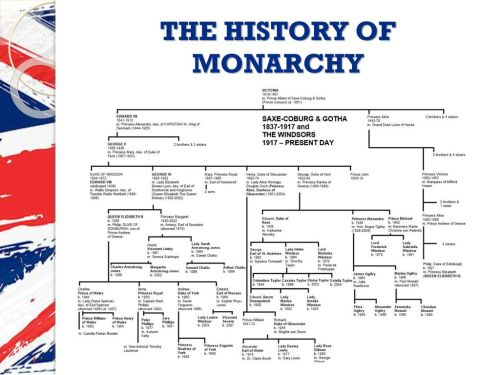 small resolution of 4 the history of monarchy