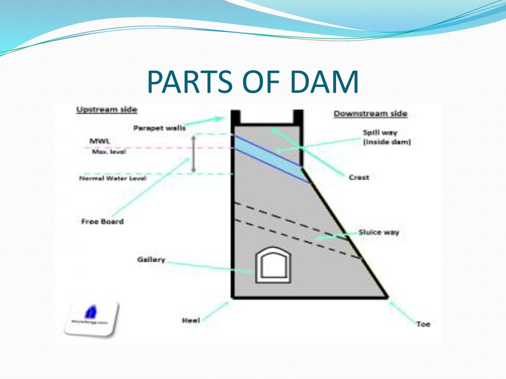 hight resolution of 4 parts of dam