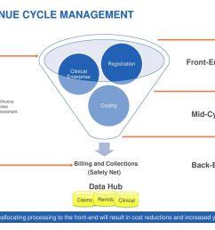revenue cycle management [ 1024 x 768 Pixel ]