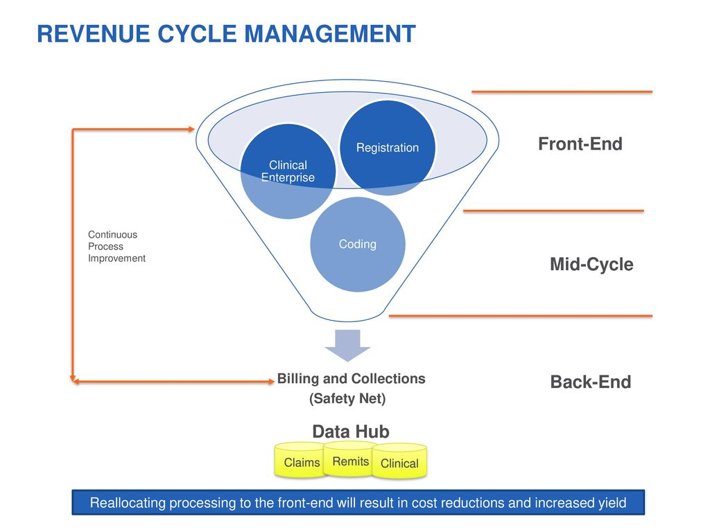 hight resolution of revenue cycle management