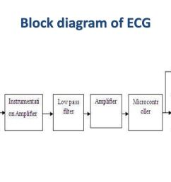 physiologic signals lecture 2 ppt download 3 block diagram of ecg [ 1024 x 768 Pixel ]