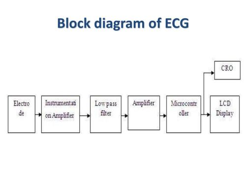 small resolution of physiologic signals lecture 2 ppt download 3 block diagram of ecg