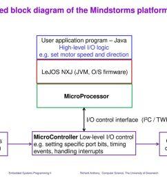 simplified block diagram of the mindstorms platform [ 1024 x 768 Pixel ]