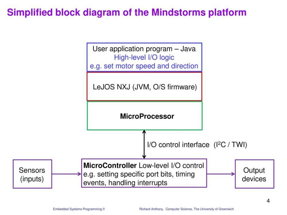 medium resolution of simplified block diagram of the mindstorms platform
