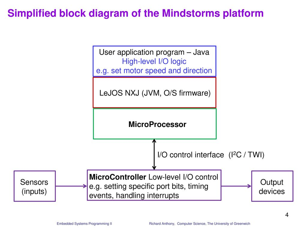 hight resolution of simplified block diagram of the mindstorms platform