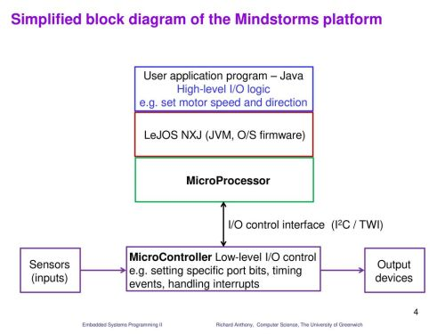 small resolution of simplified block diagram of the mindstorms platform