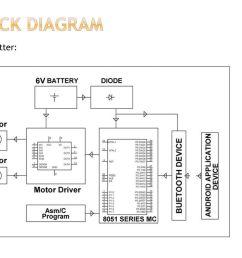 4 block diagram transmitter  [ 1024 x 768 Pixel ]