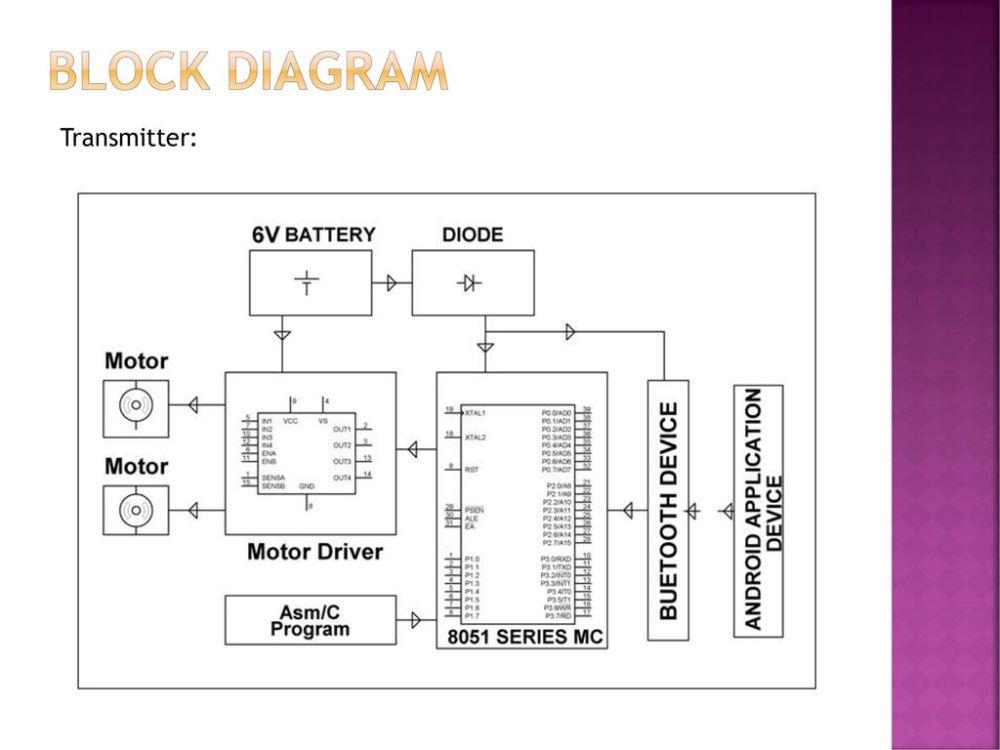 medium resolution of 4 block diagram transmitter