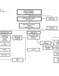 Organisation chart academic iss international school pte ltd also ppt rh slideplayer