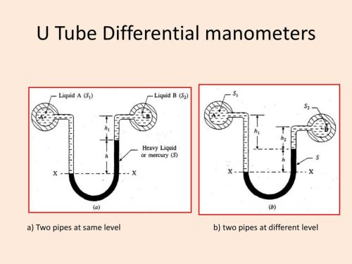 small resolution of u tube differential manometers