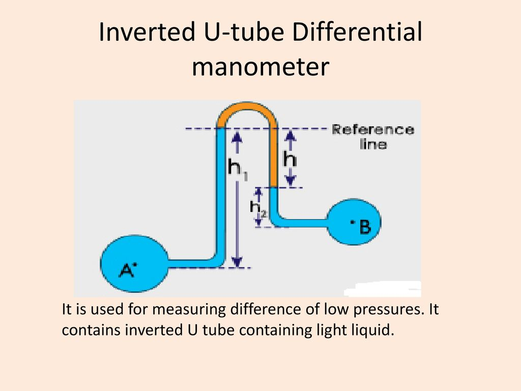 hight resolution of inverted u tube differential manometer