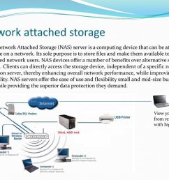 network attached storage [ 1024 x 768 Pixel ]