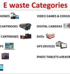 9 e waste categories [ 1024 x 768 Pixel ]