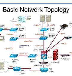 network topology diagram rome fontanacountryinn com  [ 1024 x 768 Pixel ]