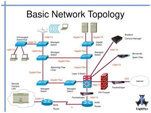 small resolution of network topology diagram rome fontanacountryinn com
