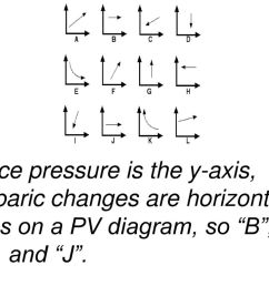 19 since pressure is the y axis isobaric changes are horizontal lines on a pv diagram  [ 1024 x 768 Pixel ]