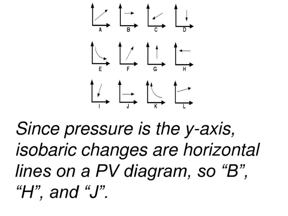 medium resolution of 19 since pressure is the y axis isobaric changes are horizontal lines on a pv diagram