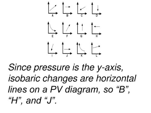 small resolution of 19 since pressure is the y axis isobaric changes are horizontal lines on a pv diagram