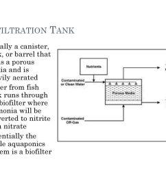 16 biofiltration  [ 1024 x 768 Pixel ]
