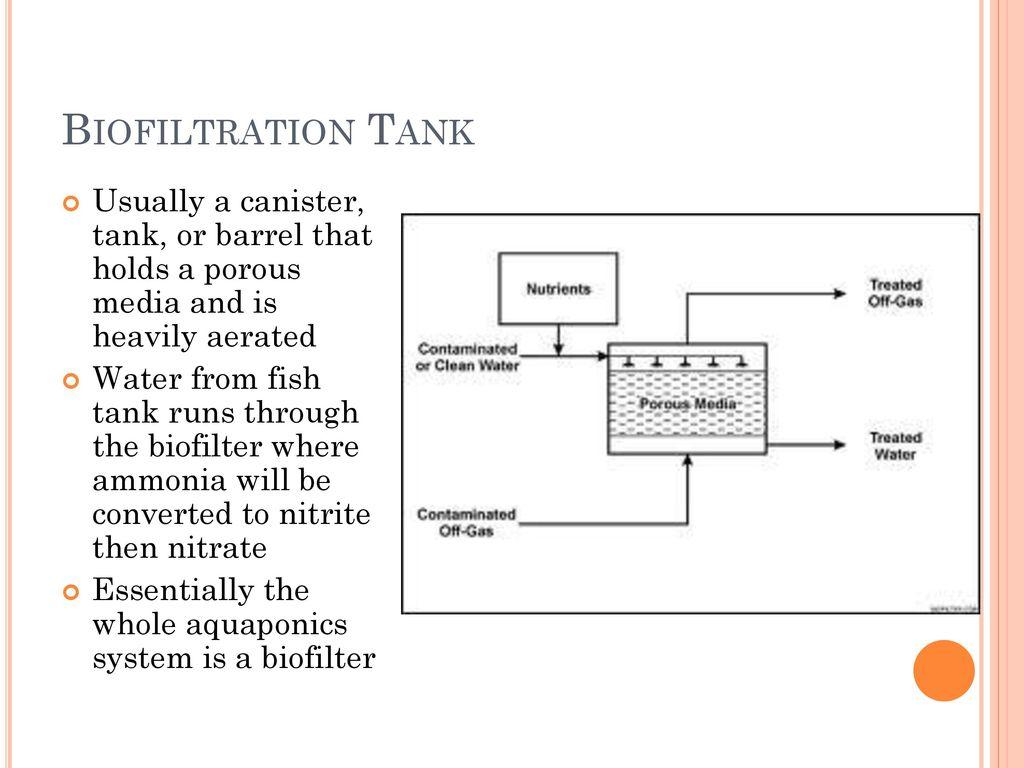 hight resolution of 16 biofiltration
