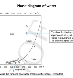 phase diagram of water this line for the hypothetical vapor pressure em of the melt [ 1024 x 768 Pixel ]