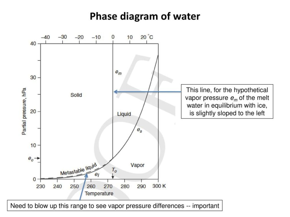 medium resolution of phase diagram of water this line for the hypothetical vapor pressure em of the melt